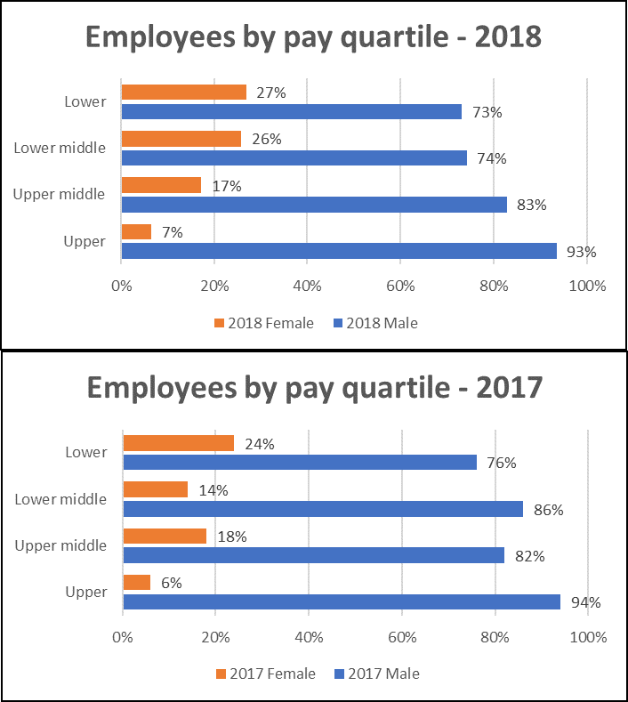 ASI employees by pay quartile 2018